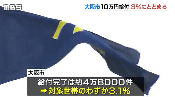大阪市まだ振り込まれません。大阪市の10万円給付率はたった3.1%だった